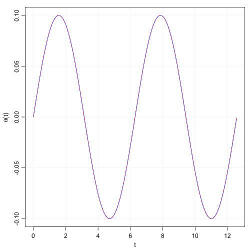 DE solution in R (nonlinear oscillator)